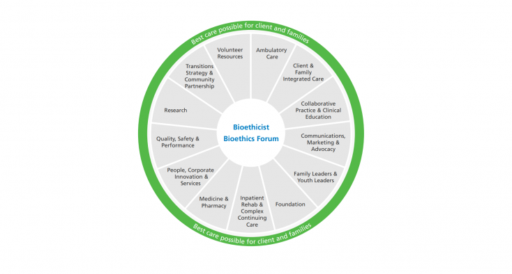 bioethics service diagram