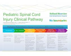 Pediatric Rehabilitation Spinal Cord Injury (SCI) Clinical Pathway